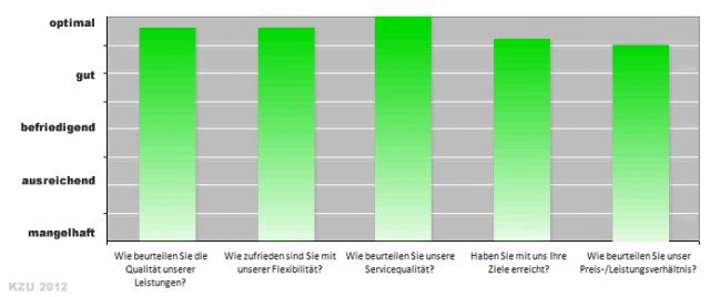Ergebnisse der Kundenzufriedenheitsbewertung 2012 der Rhein S.Q.M. GmbH