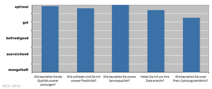 Ergebnisse der Kundenzufriedenheitsbewertung 2014 der Rhein S.Q.M. GmbH